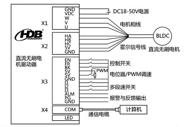 "SV 模拟量/PWM输入端子:SV用于模拟量输入或者PWM输入端,当在BLDC_2软件的输入设置为""模拟输入""或者""PWM输入""方式时,该端口输入的量作为速度的给定值。   FR 正反转方向控制端子:FR 端子用于控制电机转动方向。FR端子不同电平切换时会根据加减速时间设定值,先减速到0,然后切换方向再从0速加度到给定值。如果电机拖动的负载惯量大,应适当加大加减速时间,否在方向切换时有过流或者电压过高的情况。   ENA 电机使能端子:ENA脚与GND的"